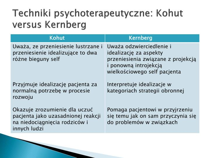 Techniki psychoterapeutyczne: Kohut