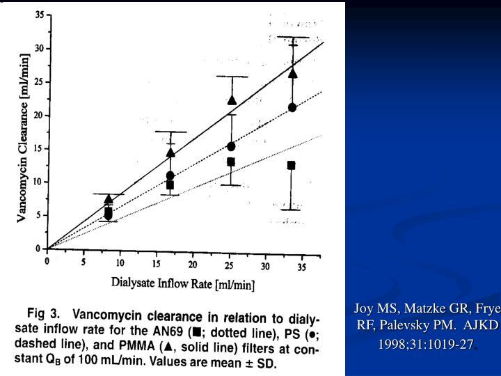 Joy MS, Matzke GR, Frye RF, Palevsky PM.  AJKD 1998;31:1019-27