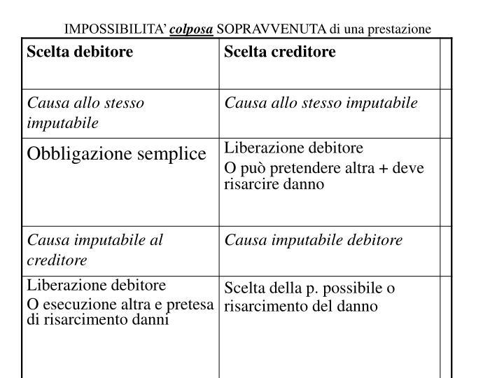 IMPOSSIBILITA'