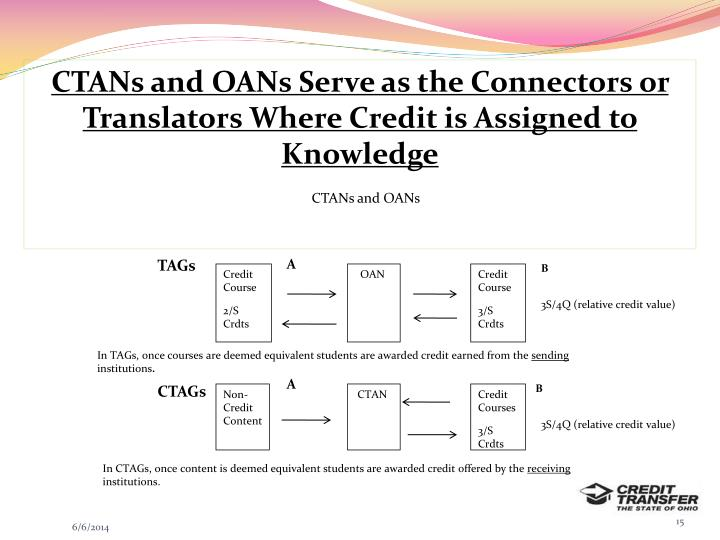 CTANs and OANs Serve as the Connectors or Translators Where Credit is Assigned to Knowledge