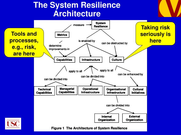 The System Resilience Architecture