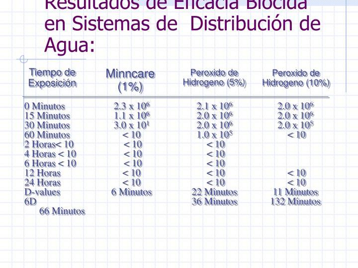 Resultados de Eficacia Biocída en Sistemas de  Distribución de Agua: