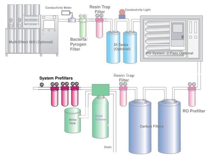 Resin Trap Filter