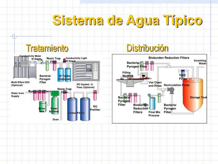 Sistema de Agua Típico