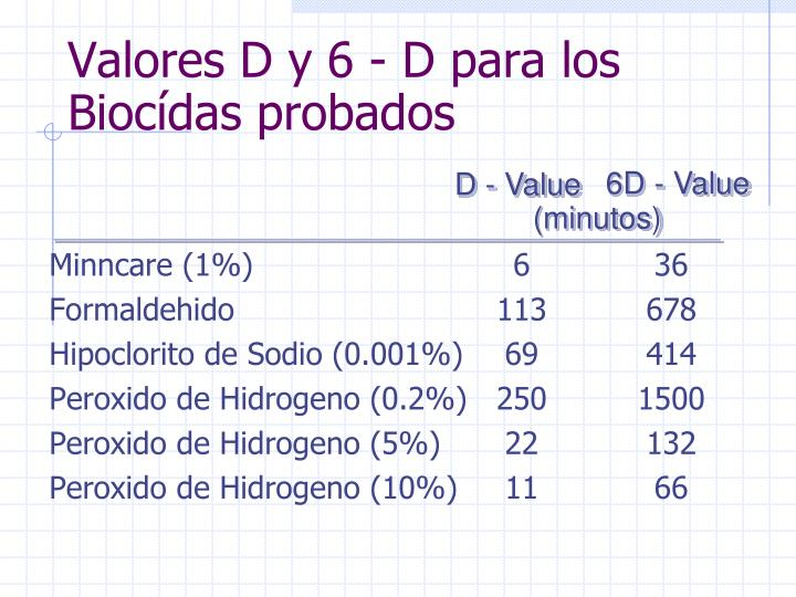 Valores D y 6 - D para los  Biocídas probados