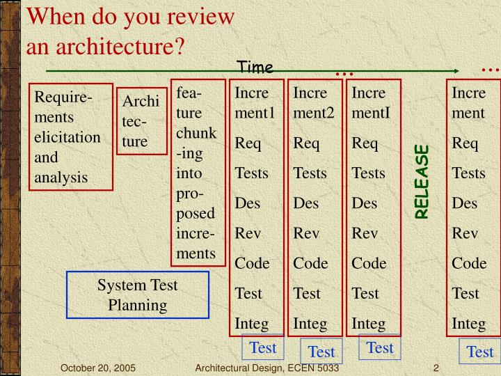 When do you review an architecture?