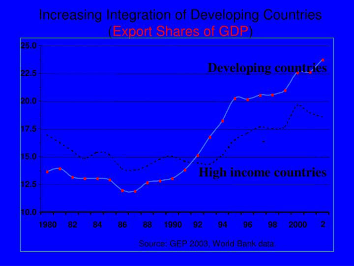 Increasing integration of developing countries export shares of gdp