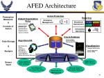afed architecture