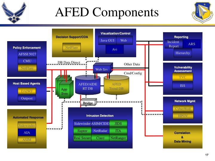 AFED Components
