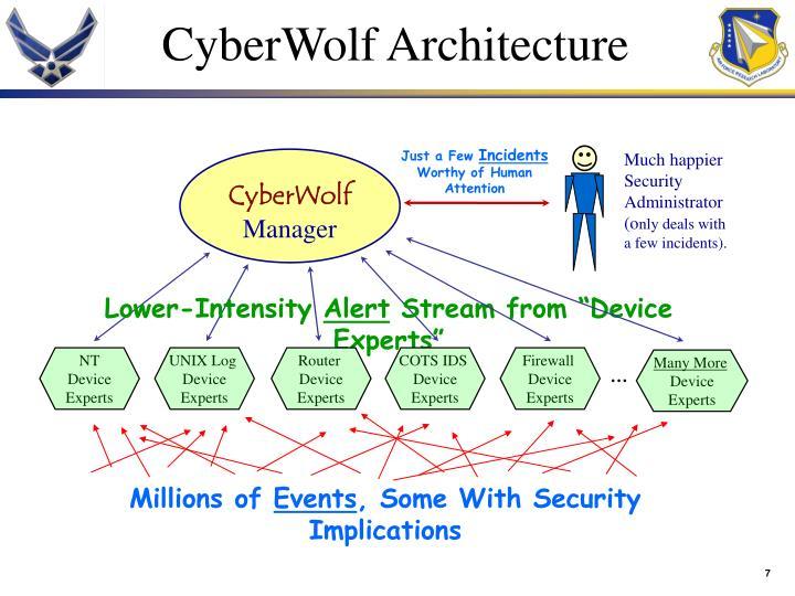 CyberWolf Architecture