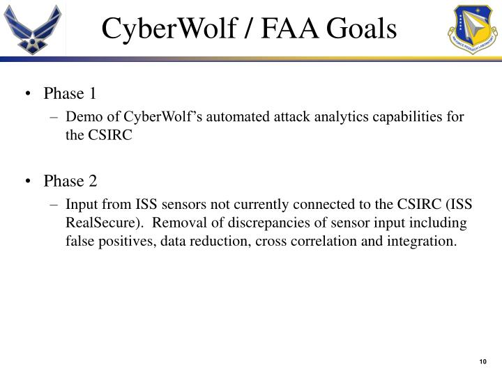 CyberWolf / FAA Goals