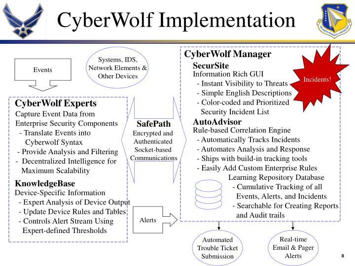 CyberWolf Implementation
