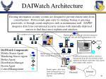 daiwatch architecture