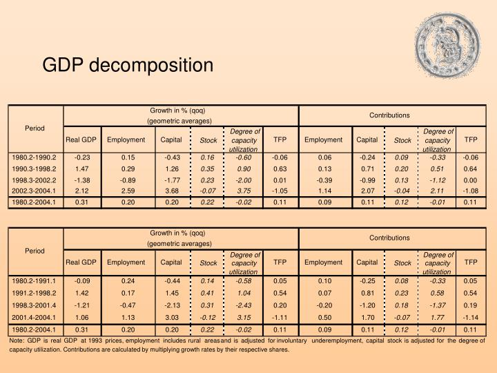 GDP decomposition