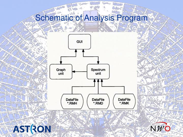 Schematic of Analysis Program