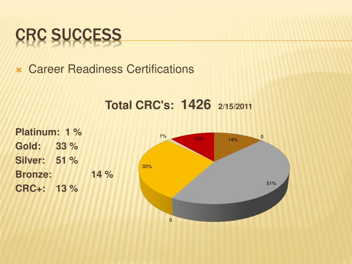 Career Readiness Certifications