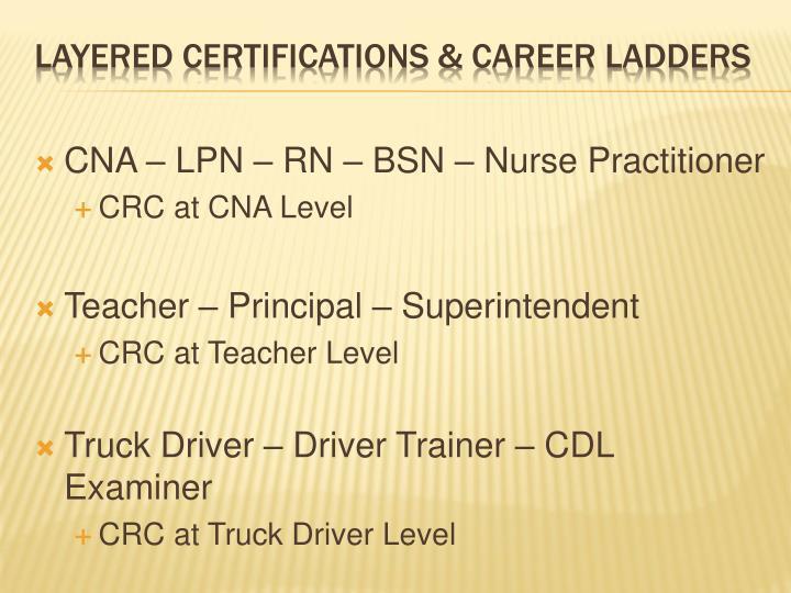 CNA – LPN – RN – BSN – Nurse Practitioner