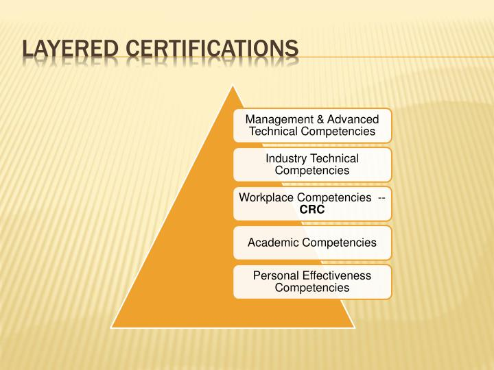 Layered Certifications
