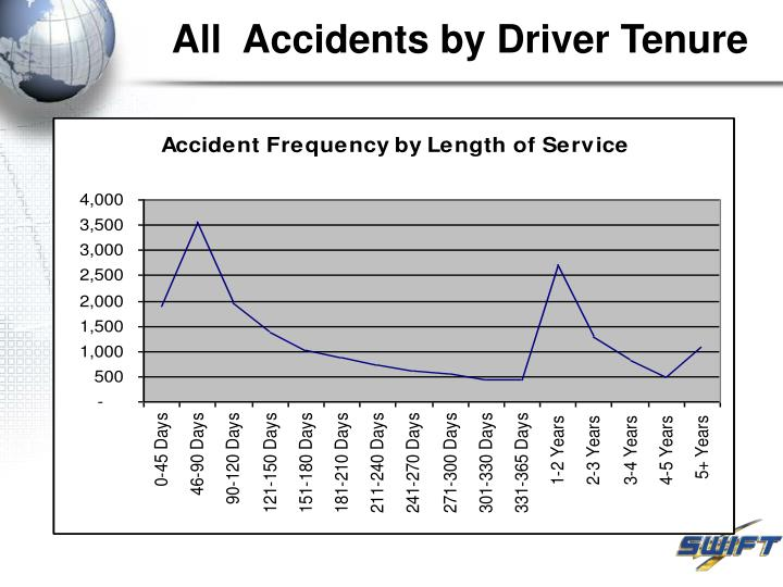 All  Accidents by Driver Tenure