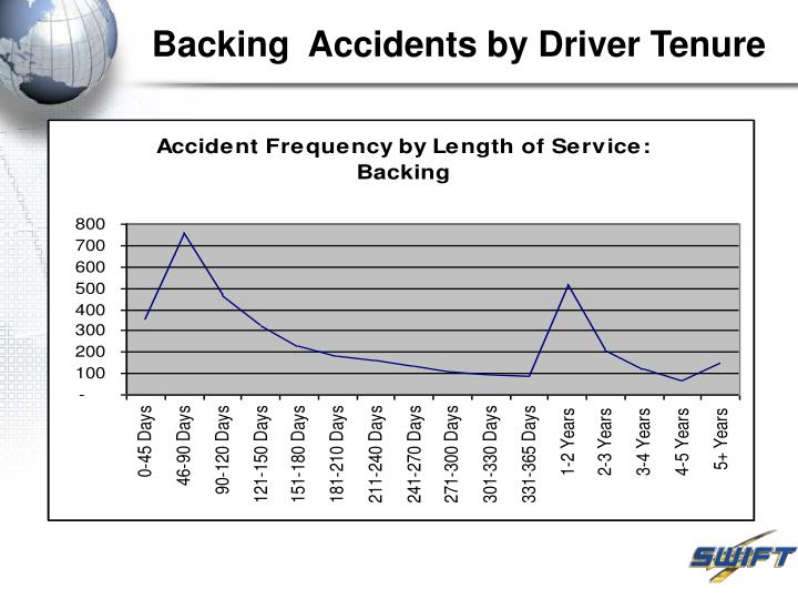 Backing  Accidents by Driver Tenure