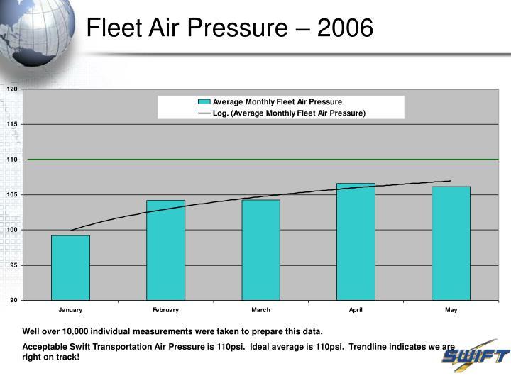 Fleet Air Pressure – 2006