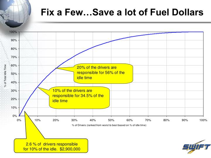 Fix a Few…Save a lot of Fuel Dollars