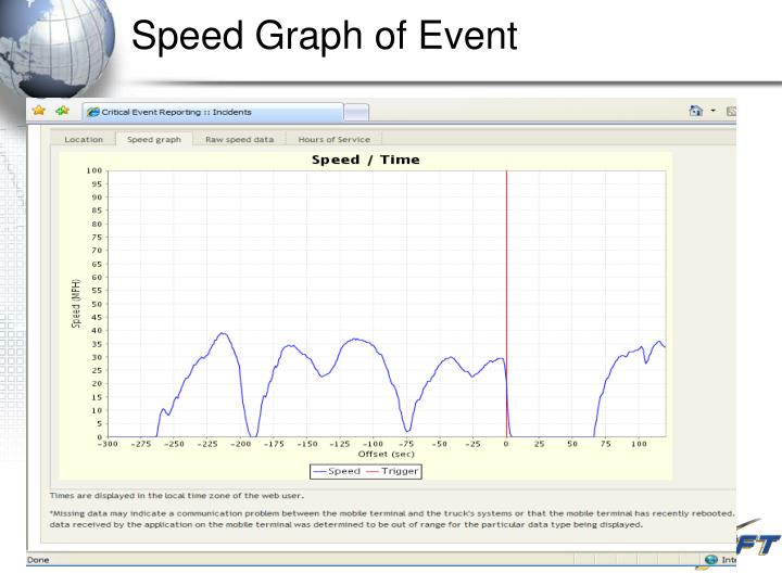 Speed Graph of Event