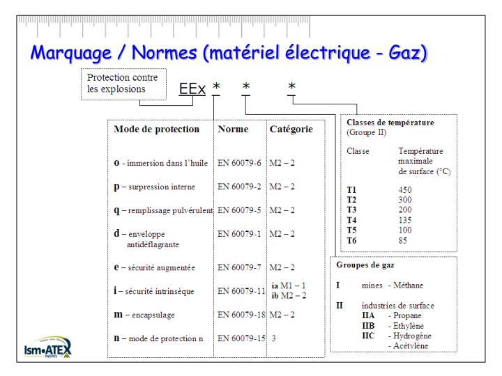 Marquage / Normes (matériel électrique - Gaz)