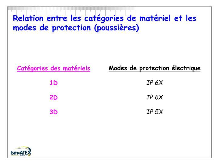 Relation entre les catégories de matériel et les modes de protection (poussières)