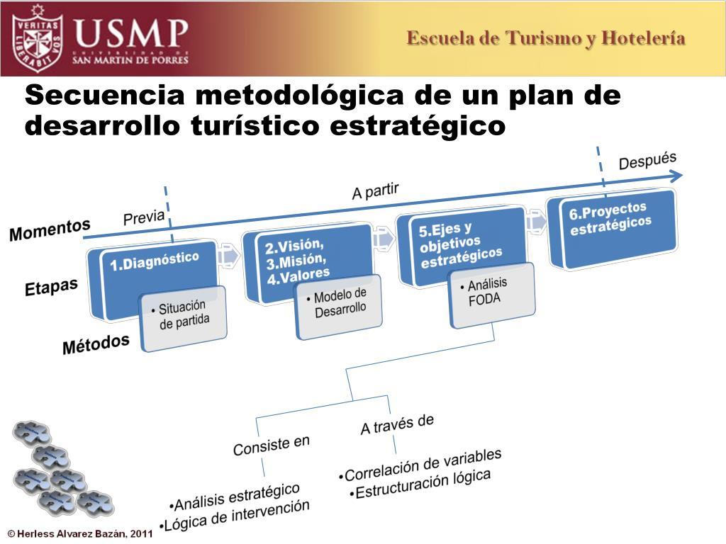 Secuencia metodológica de