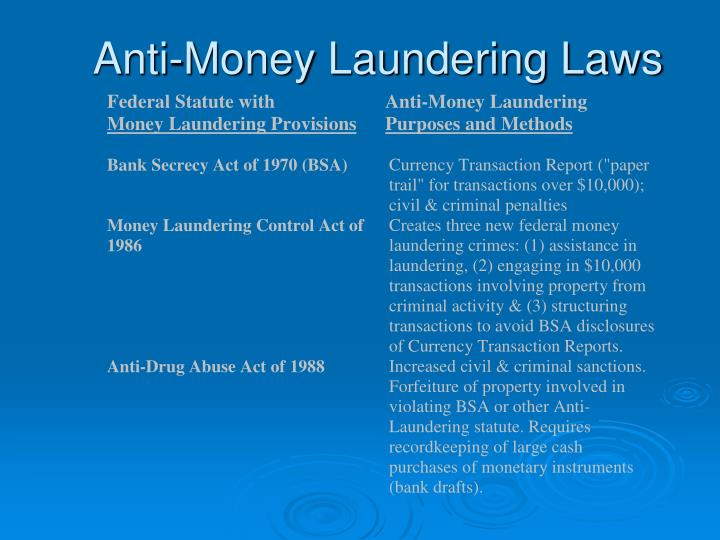 Anti-Money Laundering Laws