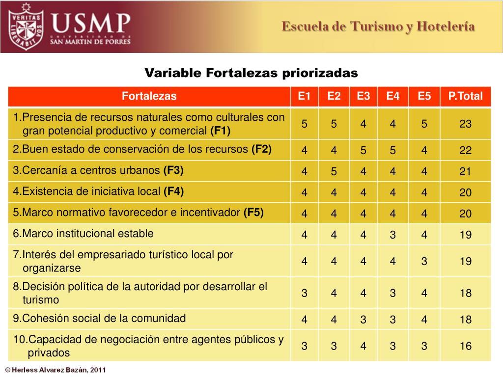 Variable Fortalezas priorizadas