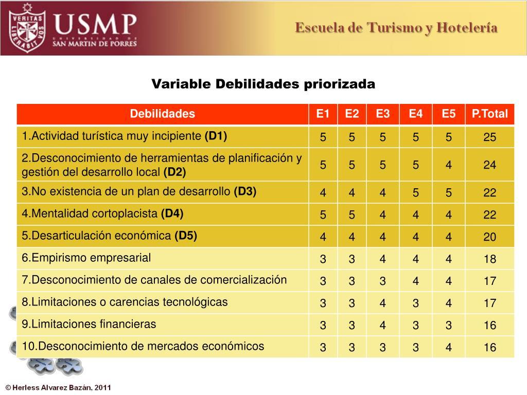 Variable Debilidades priorizada