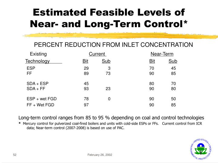 Estimated Feasible Levels of Near- and Long-Term Control*