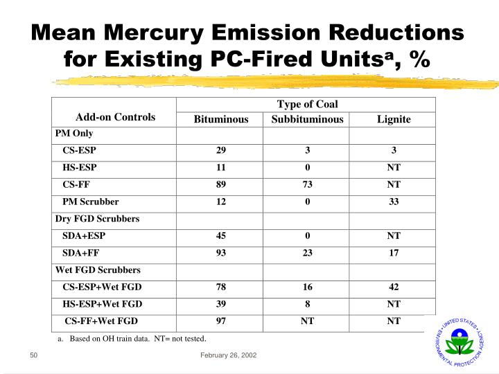 Mean Mercury Emission Reductions for Existing PC-Fired Units
