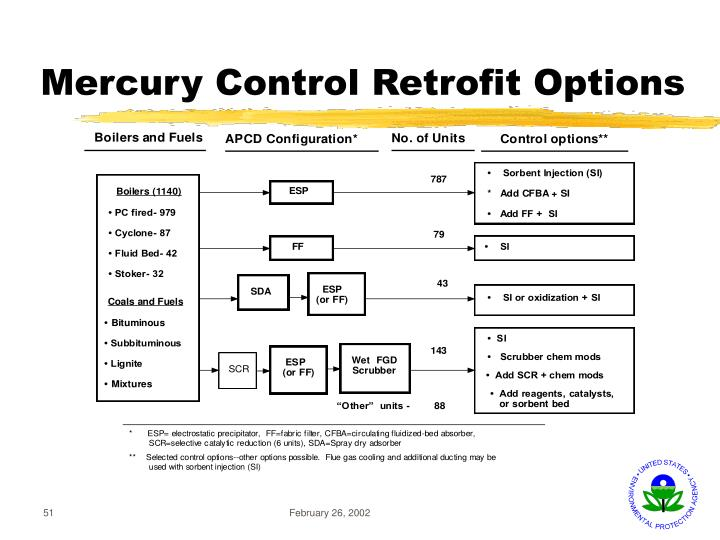 Mercury Control Retrofit Options