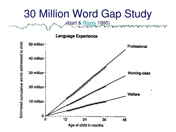 30 Million Word Gap Study