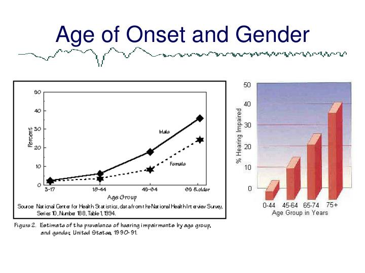 Age of Onset and Gender