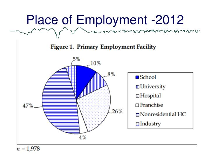 Place of Employment -2012
