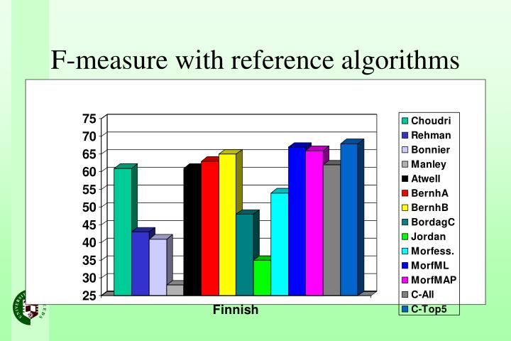 F-measure with reference algorithms