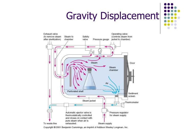 Gravity Displacement