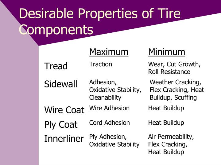 Desirable Properties of Tire Components
