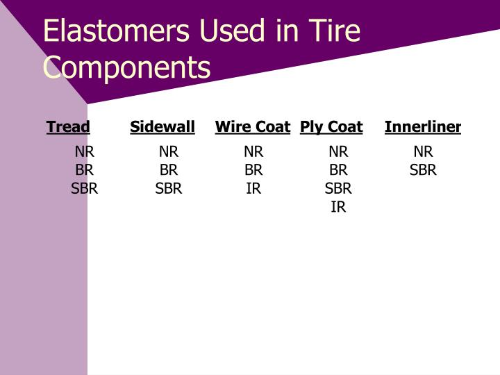 Elastomers Used in Tire Components