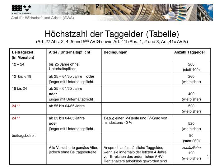 Höchstzahl der Taggelder (Tabelle)