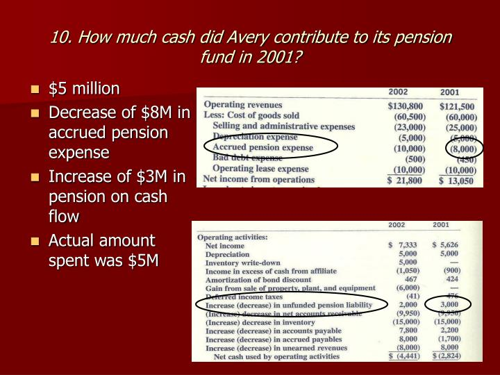 10. How much cash did Avery contribute to its pension fund in 2001?