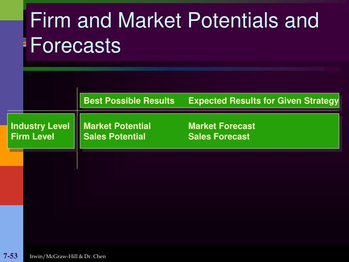 Firm and Market Potentials and Forecasts