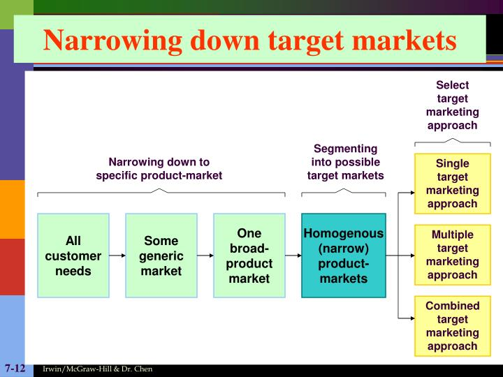 Select target marketing approach
