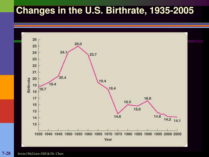 Changes in the U.S. Birthrate, 1935-2005