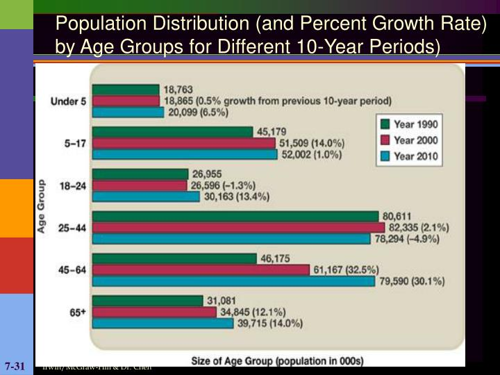 Population Distribution (and Percent Growth Rate) by Age Groups for Different 10-Year Periods)