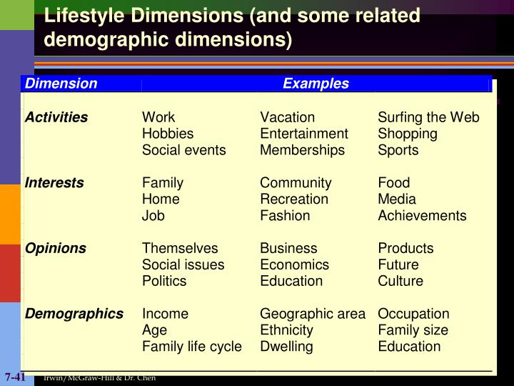 Lifestyle Dimensions (and some related demographic dimensions)